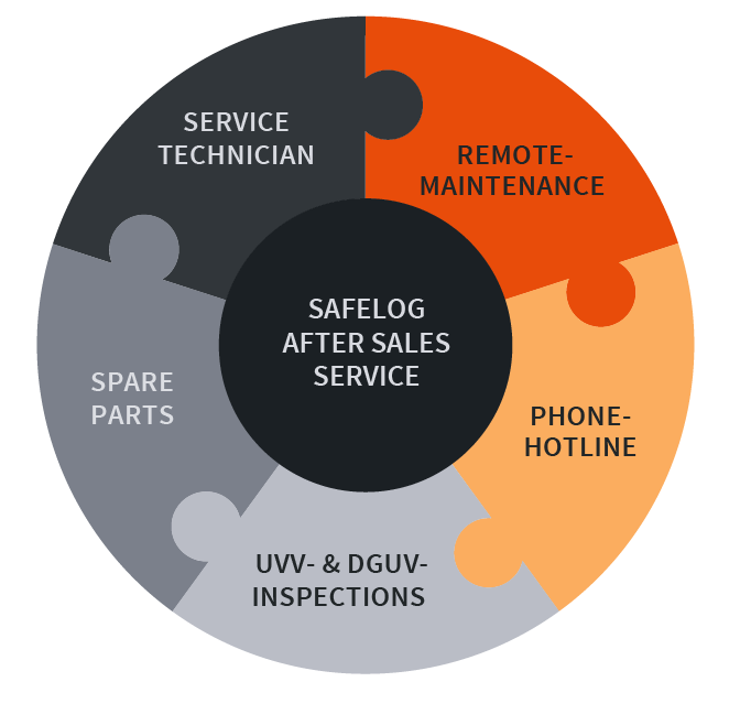After-sales service graphic
