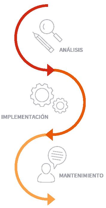 Gráfico de la fase del proyecto