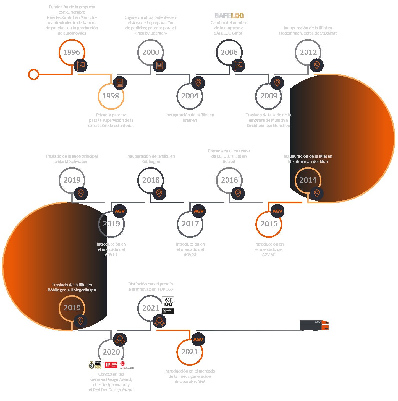 25 años de SAFELOG: los pasos más importantes de la empresa