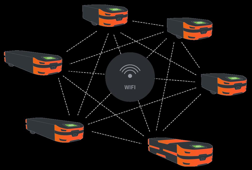 Plusieurs robots de transport mobiles communiquent via WLAN