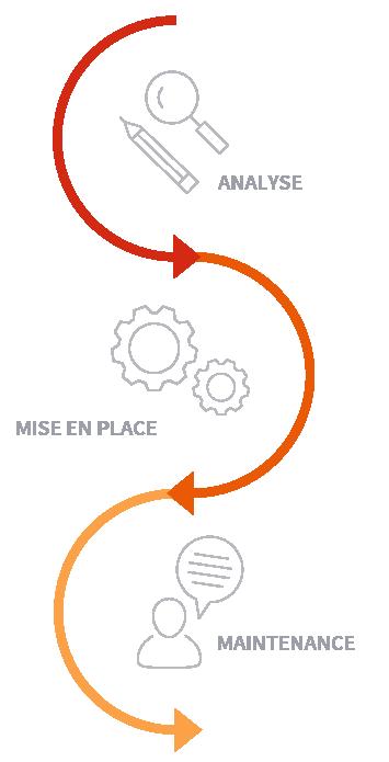 Graphique des phases de projet