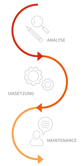 Grafik Projektphasen